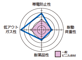 製品特性レーダーチャート