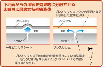 下地面からの湿気を効果的に分散させる床暖房に最適な特殊構造体